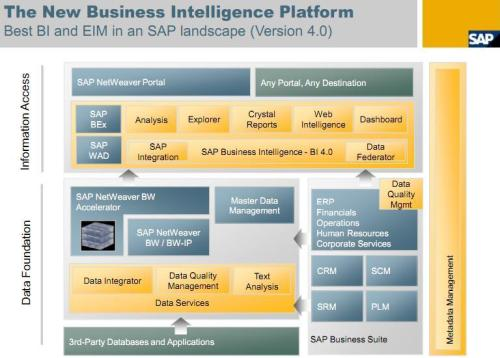 SAP BO BI 40 Architecture