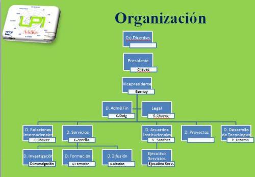 Diagrama de Organizacion