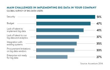main-challenges-implementing-big-data